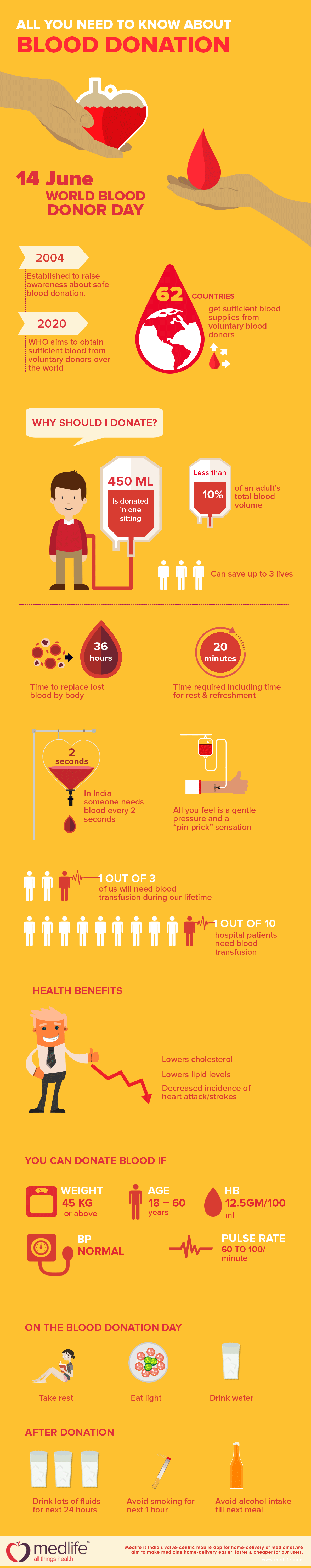 blood donation, world blood donor day, inforgraphic